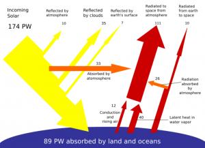 Breakdown_of_the_incoming_solar_energy